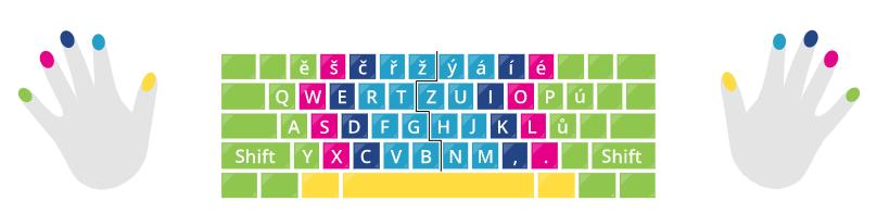 Správný prstoklad na klávesnici.