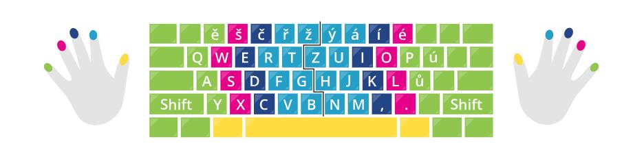 Psaní znaku stupně na klávesnici