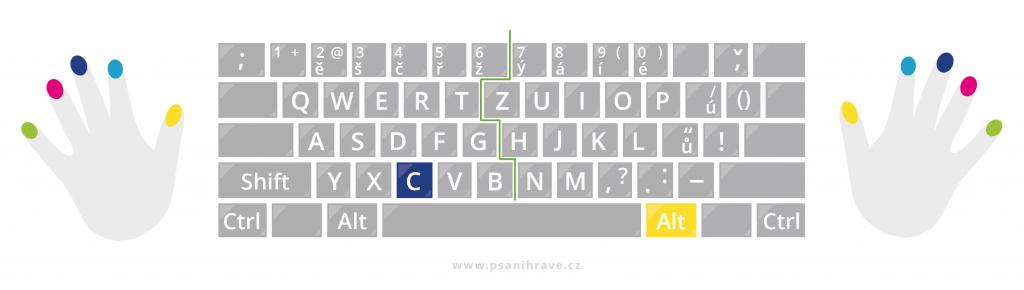 Ampersand napíšete pomocí altGr + C