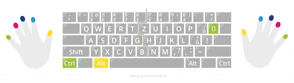 Jak napsat krát na klávesnici - Ctrl + Alt + )