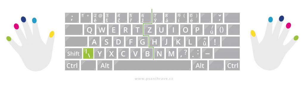Zpětné lomítko na ISO klávesnicích